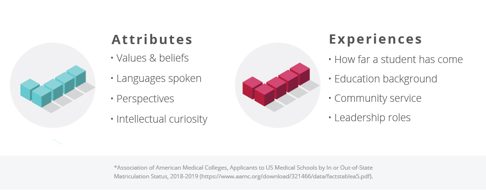 Myths About the 'Easiest' Medical Schools to Get Into