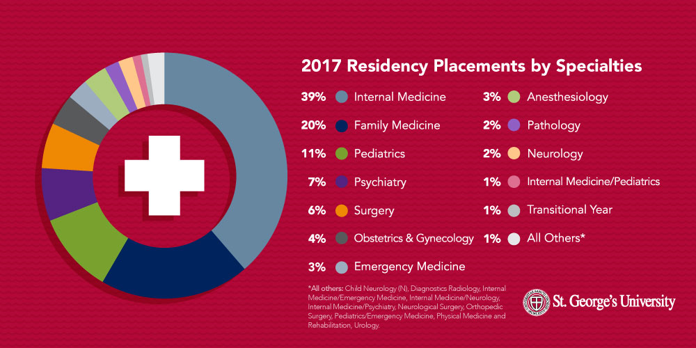 SGU Residency Placements: 6 Facts That Might Surprise You : Medical
