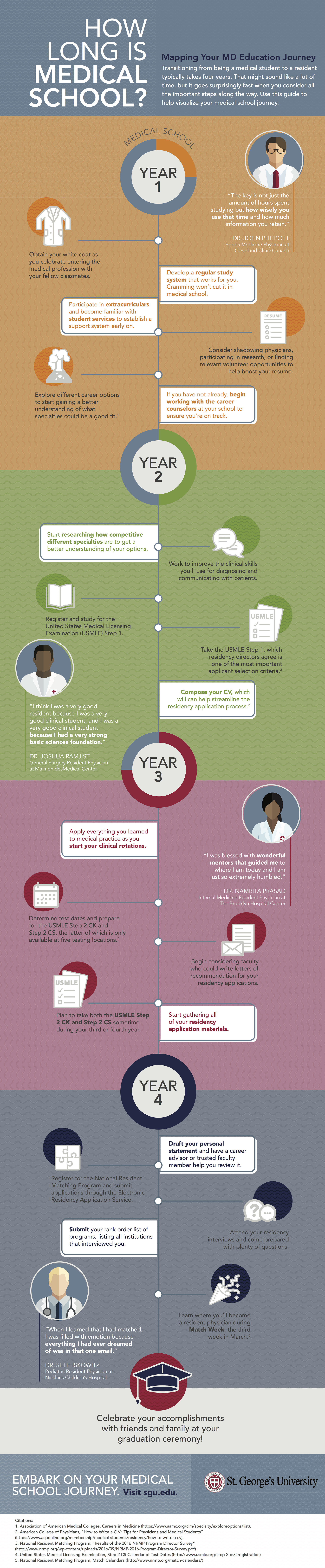 How Long Is Medical School? Your Education Map [Infographic