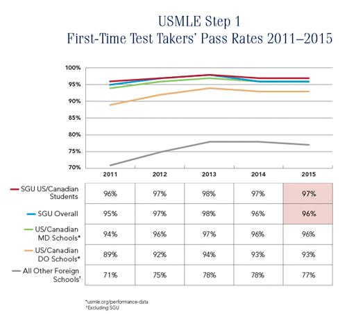 USMLE Chart 2011-2015