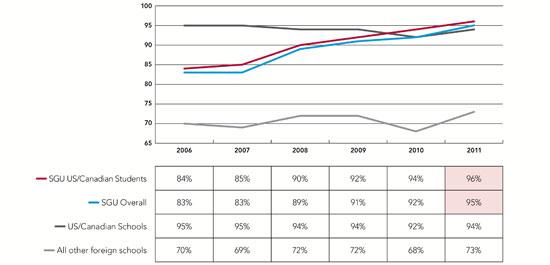 news usmle chart 2006 2011